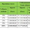 Dalla Regione 23 milioni di euro per sviluppo sostenibile dei capoluoghi